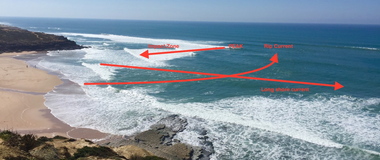 Rips peak og impact zone
